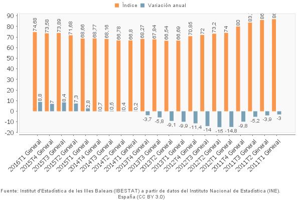 Der Preisindex der Balearen von 2011 bis 1. Trimester 2016.