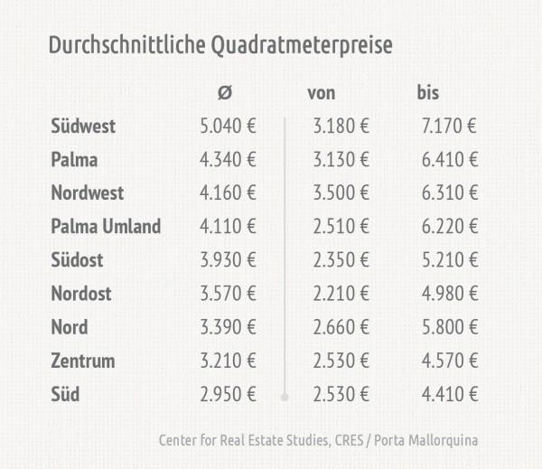 Die Preisspanne pro Region hängt stark von der Ausstattungsqualität ab.