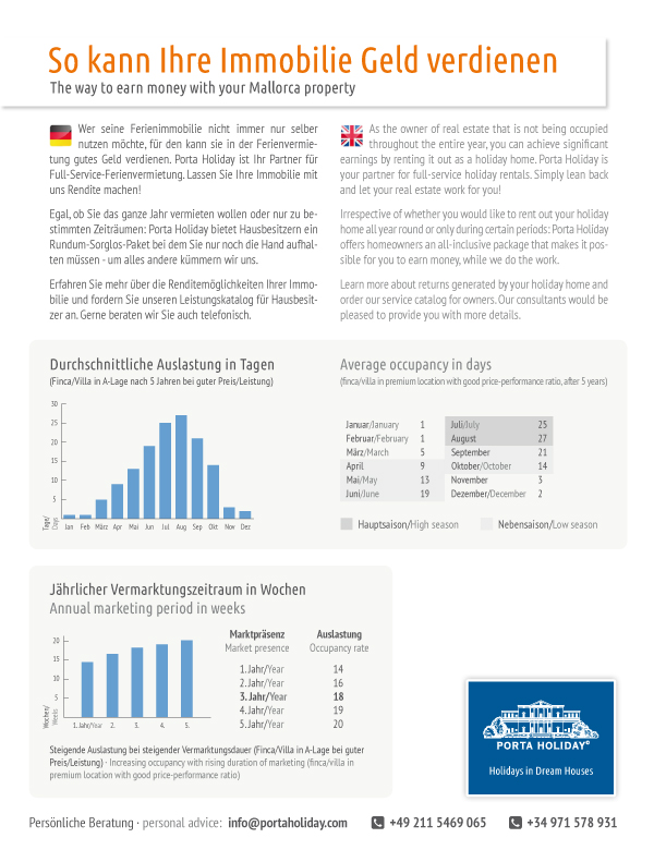 facts and figures holiday rental