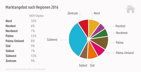 Mallorca Immobilienangebot nach Regionen 2016