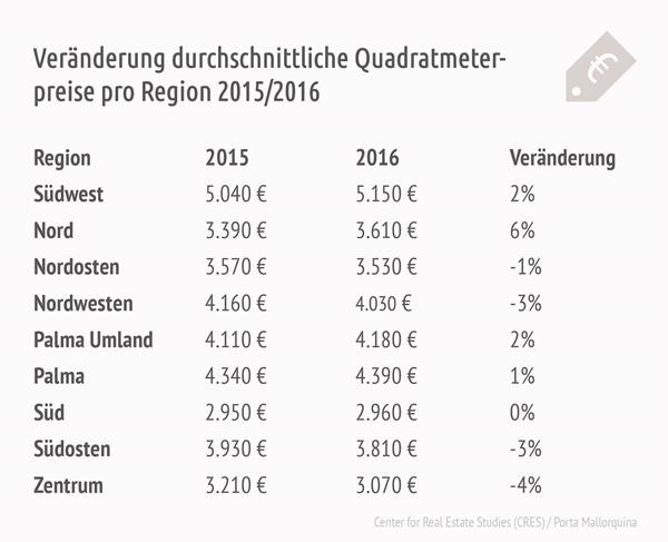 Preisänderungen Mallorca Ferienimmobilienmarkt 2015/2016.