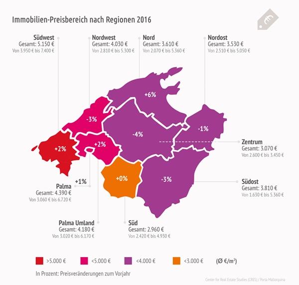 Neutraler Preisspiegel Mallorca Immobilien 2016 mit Veränderungen zum Vorjahr.