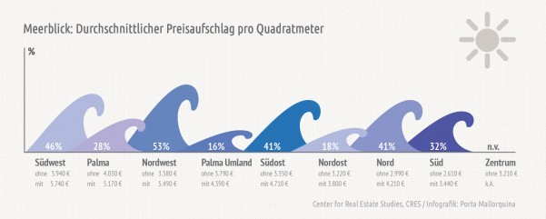 Im Durchschnitt beträgt der Aufschlag für Meerblick inselweit rund 23%,