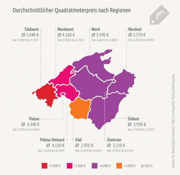 Die Preise schwanken je nach Region - je weiter westlich, desto teurer werden die Quadratmeterpreise.