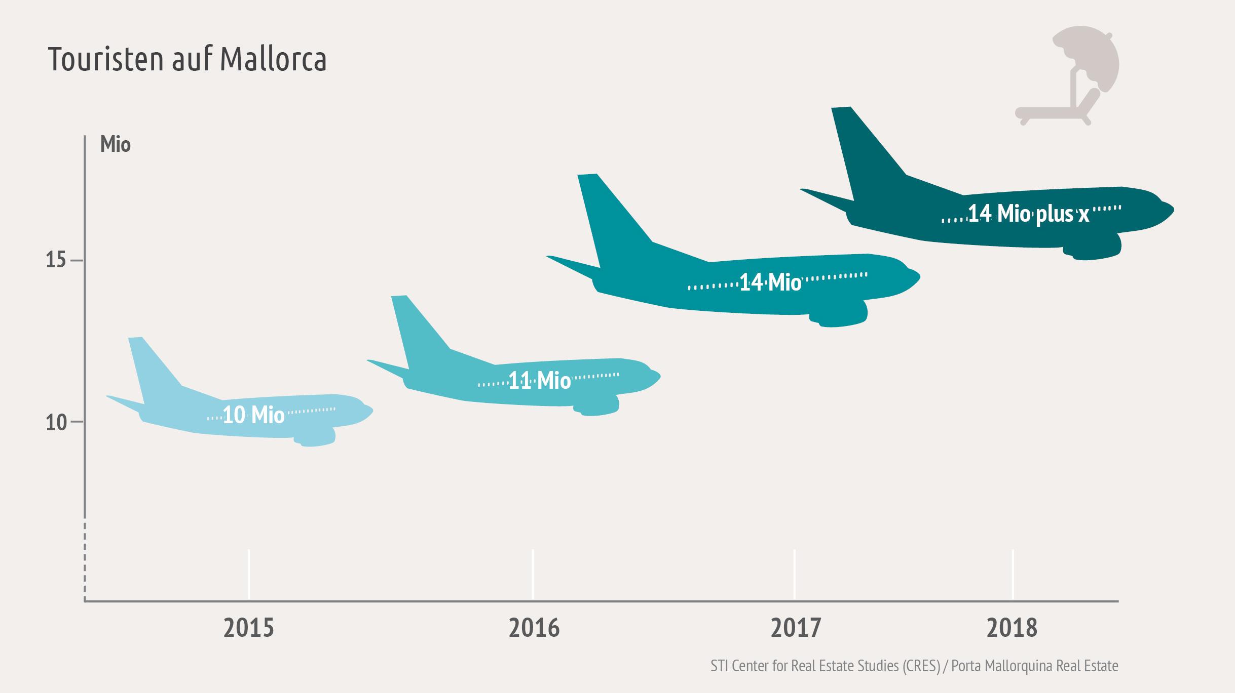 Der Tourismus boomt weiter auf Mallorca!