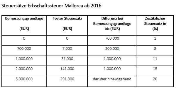 Ab 2016 ändern sich die Erbschaftssteuersätze auf Mallorca.