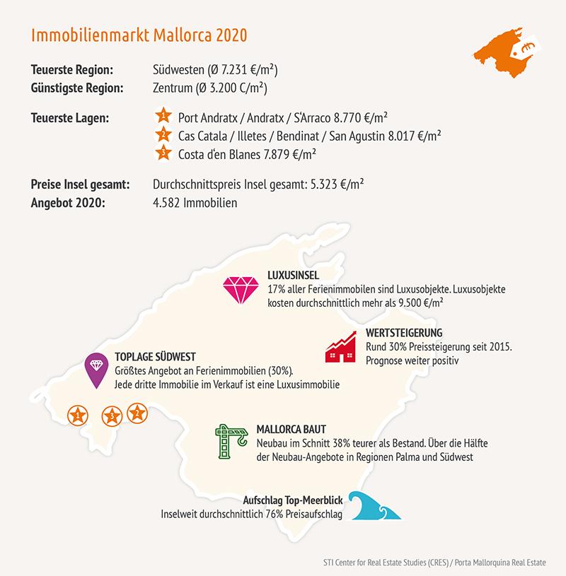 Infografik Mallorca Immobilien 2020