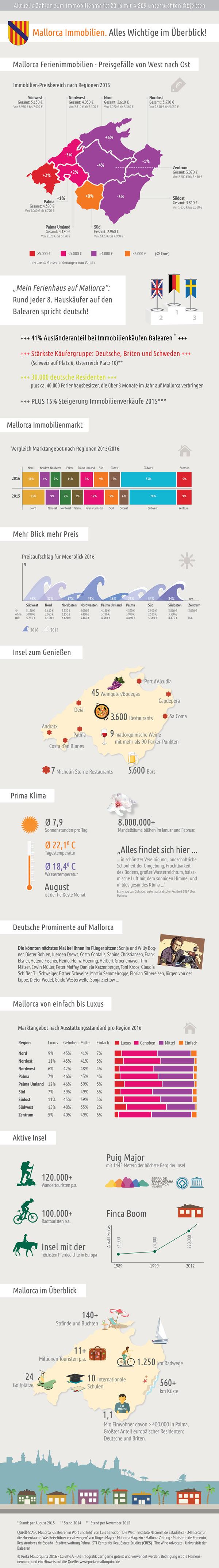 Infografik Mallorca Immobilien 2016
