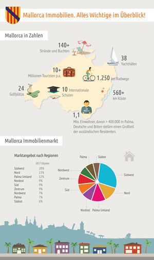 infografik-mallorca-immobilien-thumb