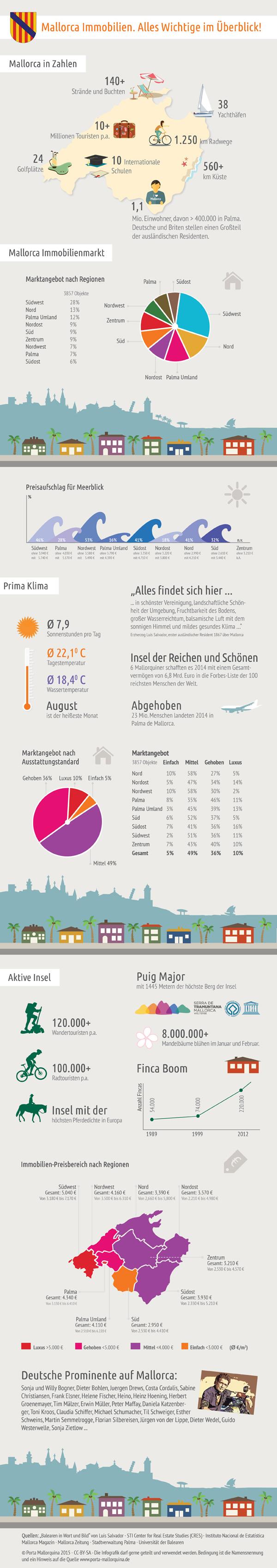 Infografik Mallorca Immobilien - Alles Wichtige im Überblick