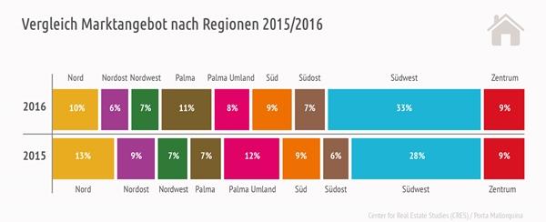 Vergleich Angebotsstruktur Mallorca Immobilienmarkt 2015 und 2016.