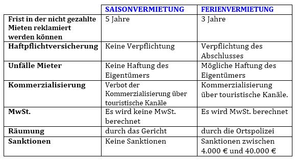 Saisonvermietung und Ferienvermietung - die Unterschiede auf einen Blick.